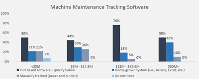 Industry Trends in Mold and Machine Maintenance » Plastics Business
