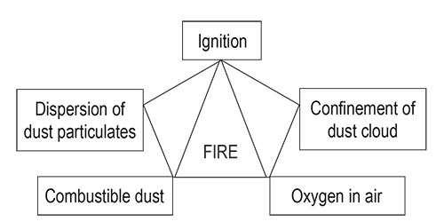 Reducing the Risks of Combustible Dust » Plastics Business