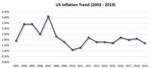US-inflation-trend-2003-2019