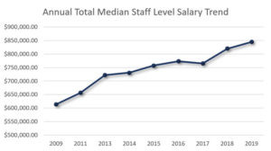 annual-total-median-staff-level-salary-trend-graph