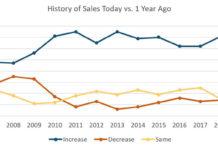 benchmarking chart