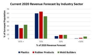 covid-2020-revenue-forecast