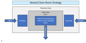 nested-clean-room-strategy