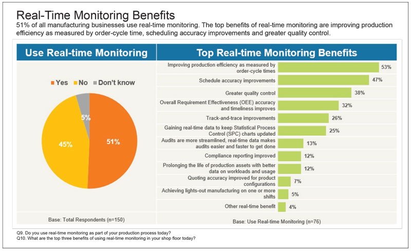 real-time-monitoring-benefits