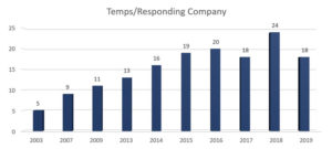 temps-respoding-company-graph