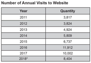 annual visits to website